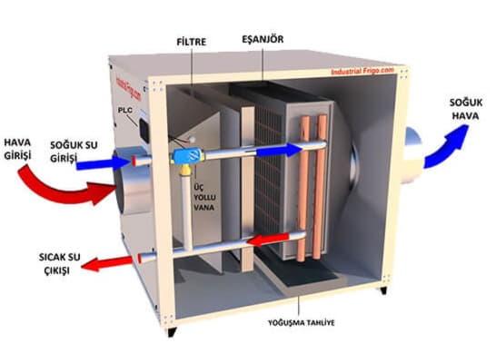 Ekstrüder Hava Halkası Soğutma Sistemleri - UTA