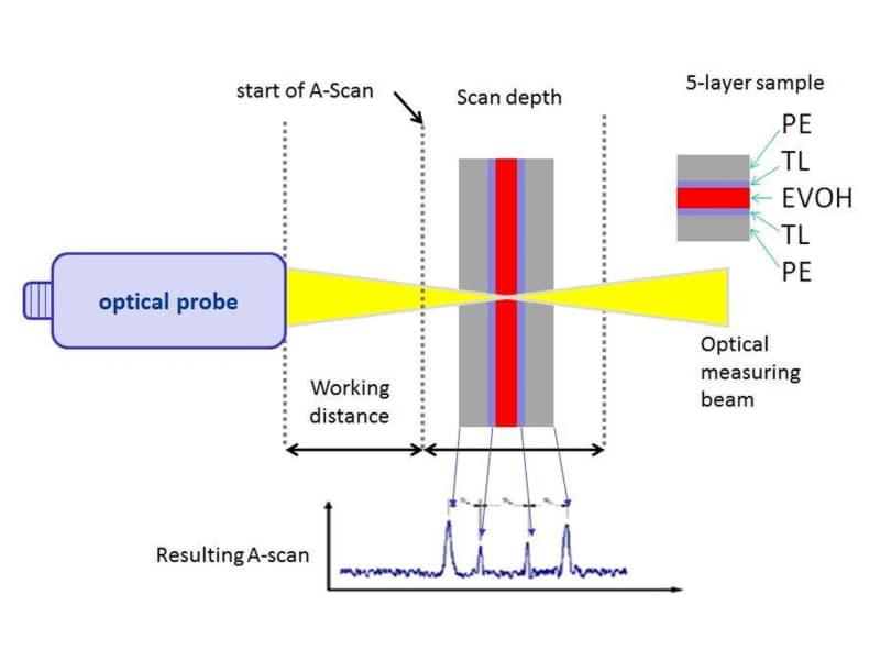 Optylayer - Çok Katlı Ölçüm Sistemi